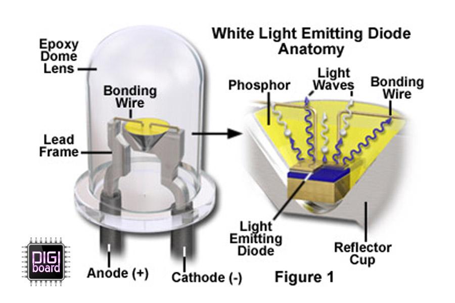 طرز کار فسفر در LED