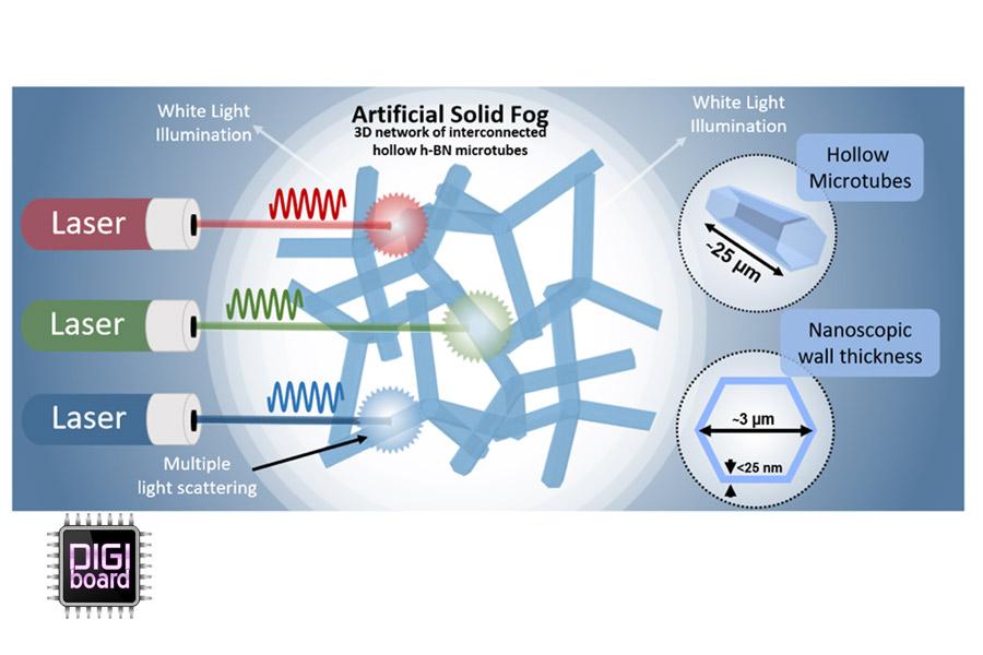 تولید نور سفید با استفاده از مه مصنوعی با مشارکت لیزرهای آبی، سبز و قرمز