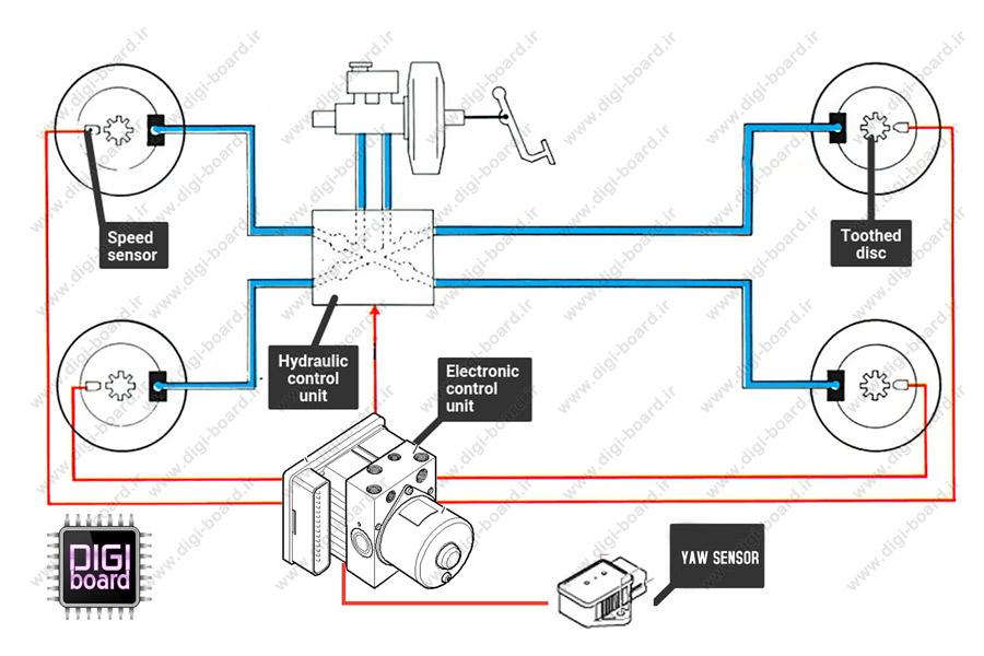 ای-بی-اس-ABS-خودرو-چطور-کار-می-کنند