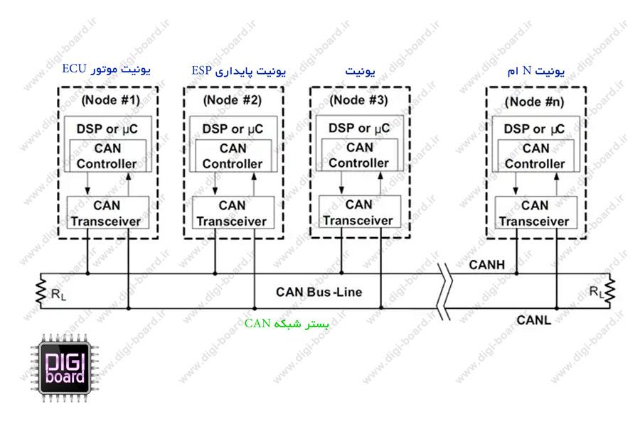 عیب-یابی-خودرو-برق--الکترونیک-شبکه